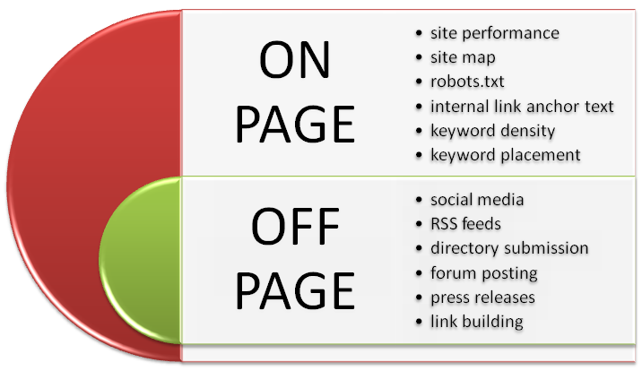 Image ON Page and OFF Page best SEO company